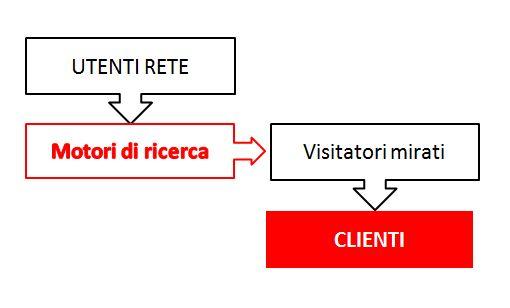trovare clienti col web